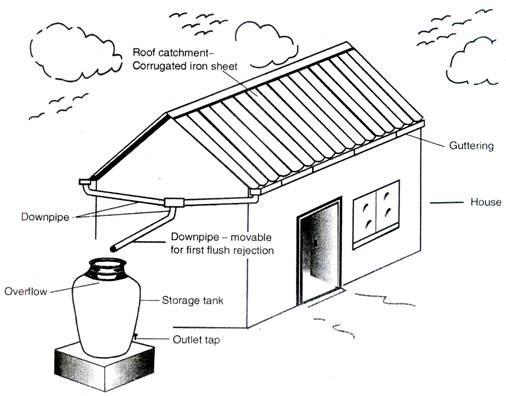 Rainwater harvesting from the rooftop schematic